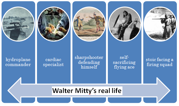 An ordinary day of walter mitty