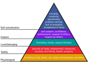 Maslow's hierarchy of needs pyramid, showing food at the bottom