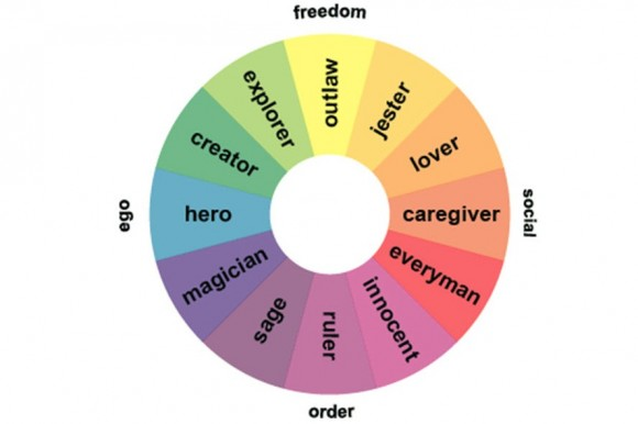 An introduction to the many different archetypes of a hero