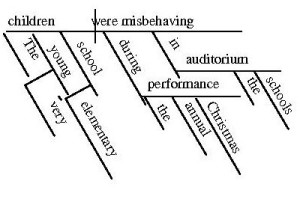 Diagram of the sentence, The very young elementary school children were misbehaving during the annual Christmas performance in the school's auditorium.