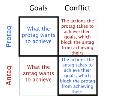 conflict lock defn