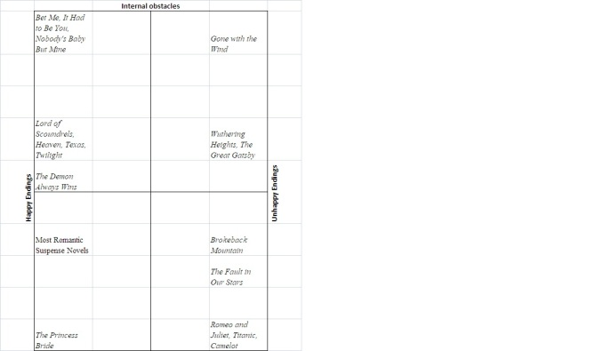 Matrix Analysis of Romance vs. Love Story