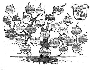 A French family tree for some Zola characters.